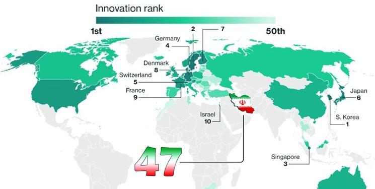 ایران در میان نوآوران جهان ۲ پله صعود کرد