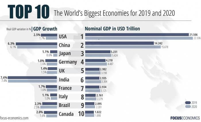 آشنایی با ۱۰ اقتصاد قدرتمند جهان
