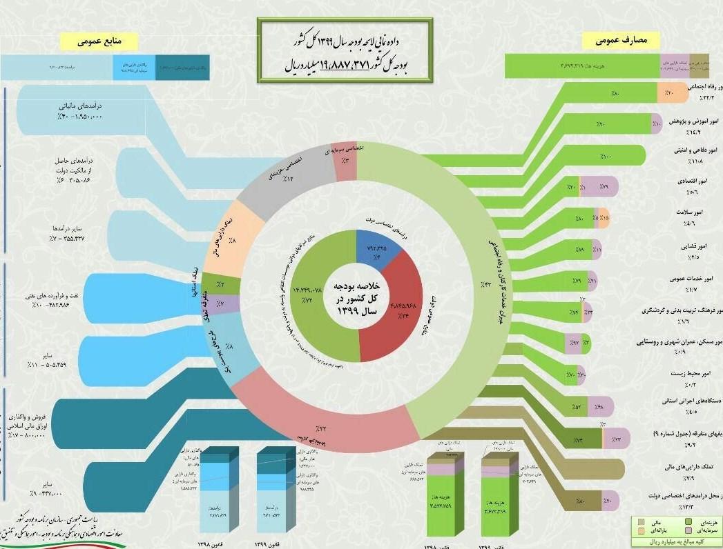 آنالیز بودجه سال ۱۳۹۹ + اینفوگرافیک