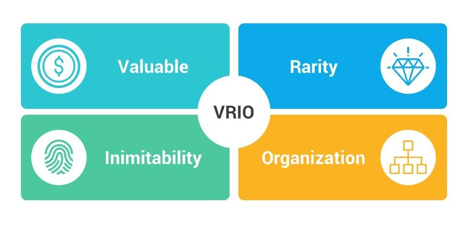 4 شرط vrio را داشته باشند، چیست؟