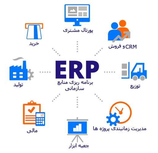 سیستم برنامهریزی منابع سازمانی (ERP)