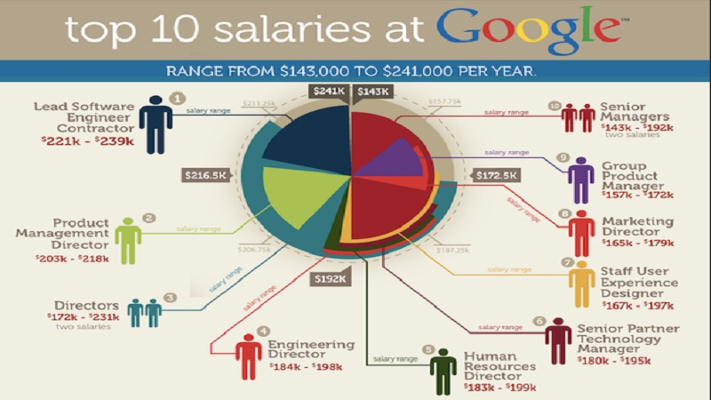 حقوق در گوگل