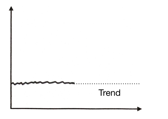 نمودار روند عملکرد در KPI