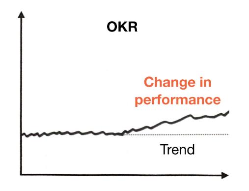 نمودار روند عملکرد در OKR