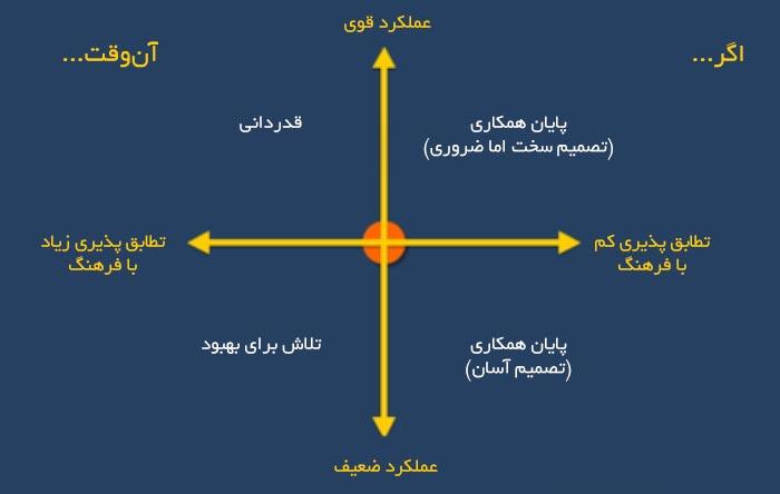 نمودار فرهنگ سازمانی