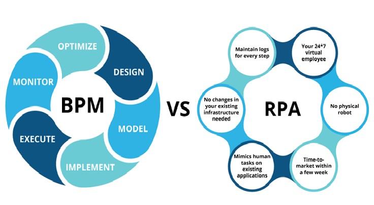 تفاوت BPMS وRPA